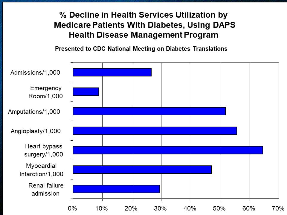 Clinical graph